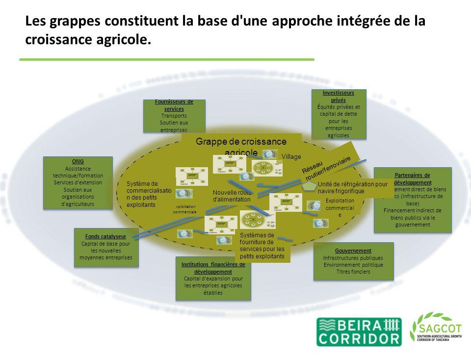 Les grappes constituent la base d une approche intégrée de la croissance agricole.