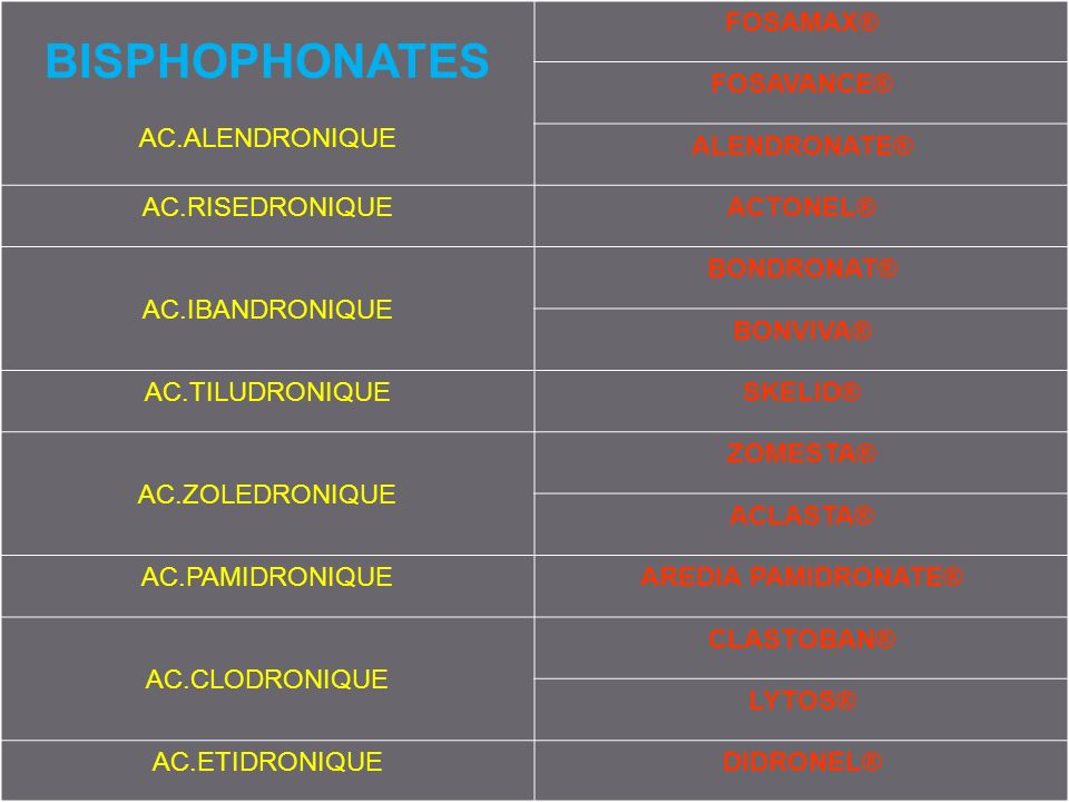 BI OU DIPHOSPHONATES 3. MOLECULES BISPHOPHONATES AC.ALENDRONIQUE