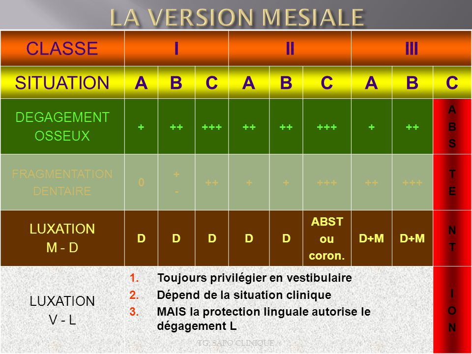 LA VERSION MESIALE CLASSE I II III SITUATION A B C DEGAGEMENT OSSEUX