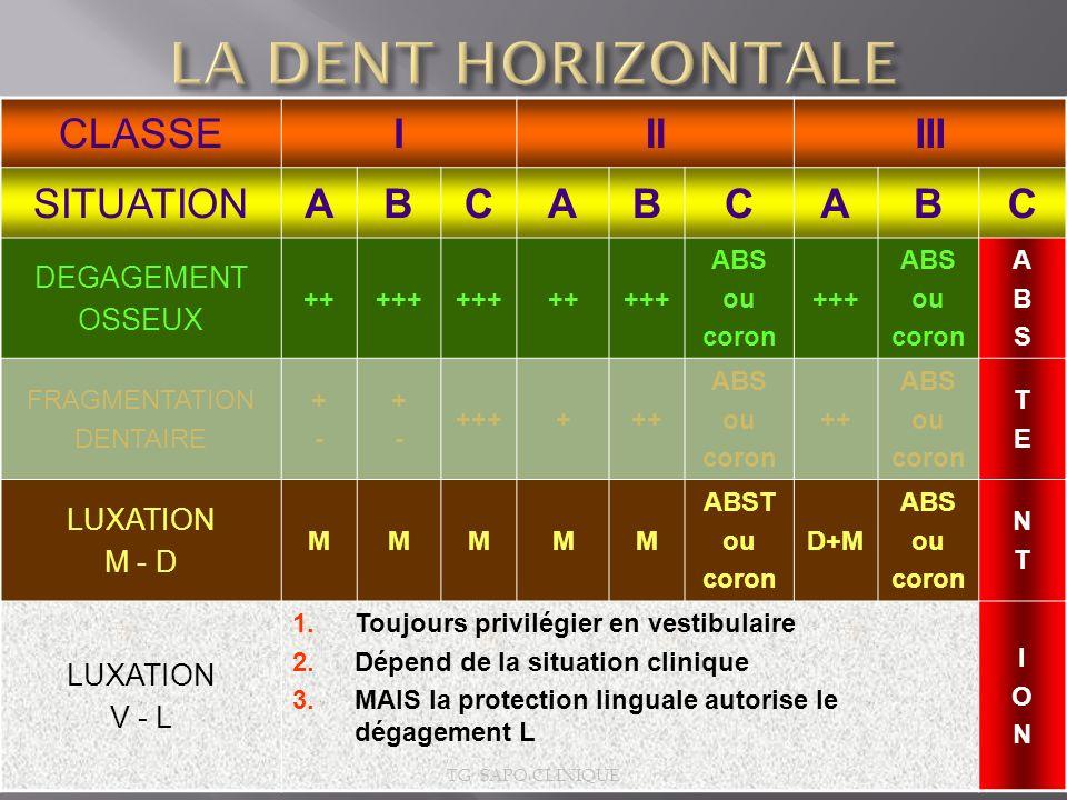 LA DENT HORIZONTALE CLASSE I II III SITUATION A B C DEGAGEMENT OSSEUX