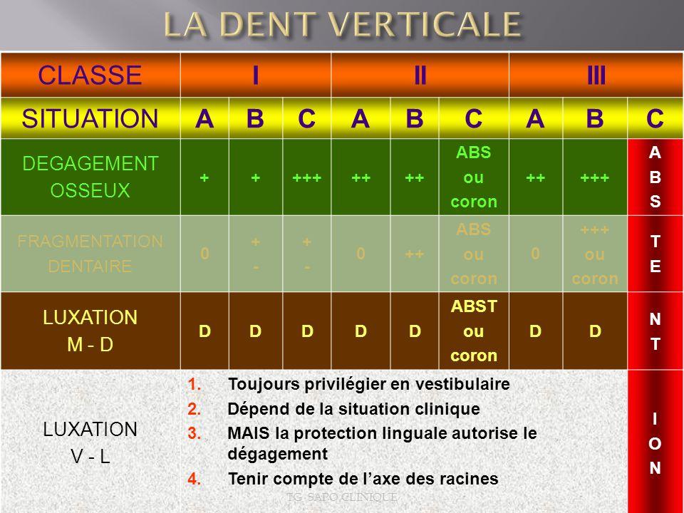 LA DENT VERTICALE CLASSE I II III SITUATION A B C DEGAGEMENT OSSEUX