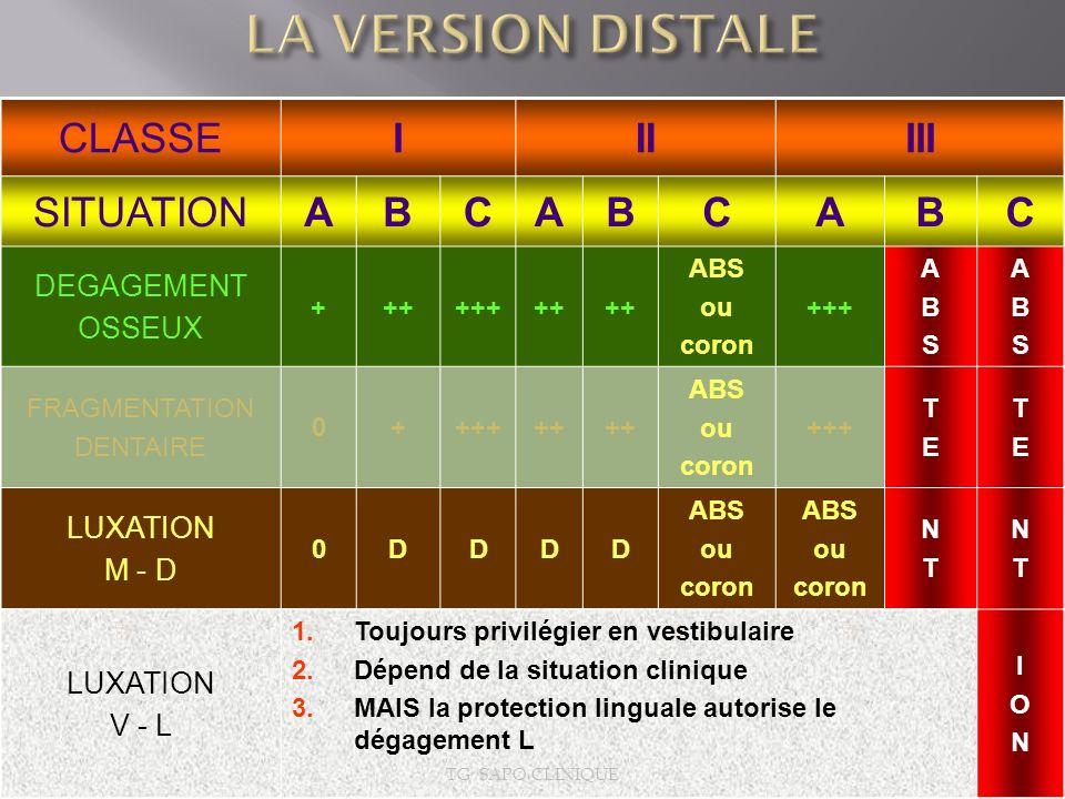 LA VERSION DISTALE CLASSE I II III SITUATION A B C DEGAGEMENT OSSEUX
