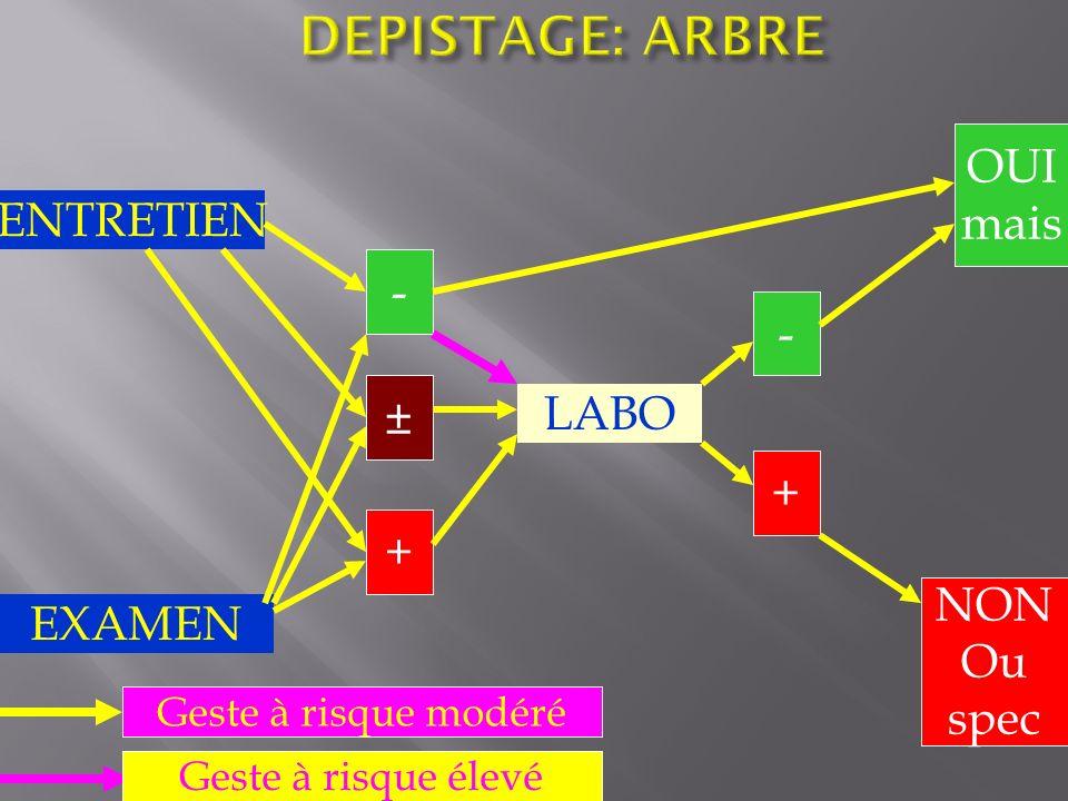 DEPISTAGE: ARBRE OUI mais ENTRETIEN - - ± LABO + + NON EXAMEN Ou spec