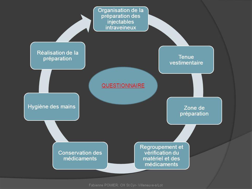 Organisation de la préparation des injectables intraveineux