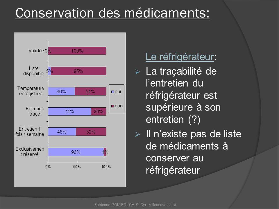 Conservation des médicaments: