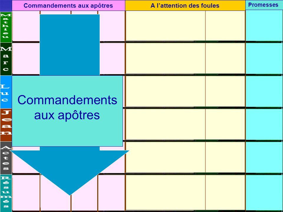 Commandements aux apôtres