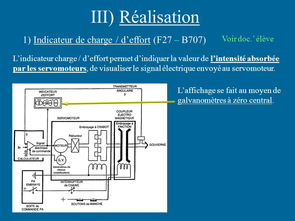 III) Réalisation 1) Indicateur de charge / d'effort (F27 – B707)