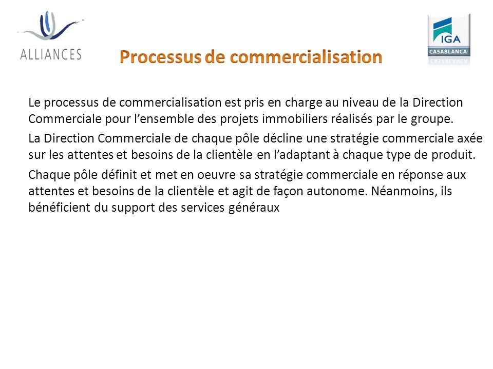 Processus de commercialisation
