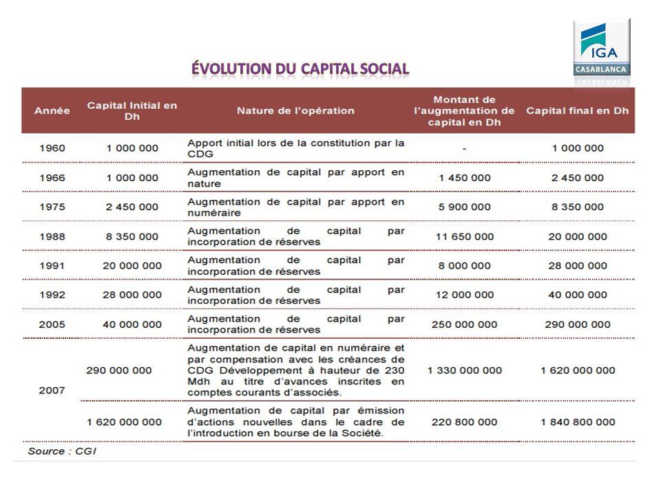 Évolution du capital social