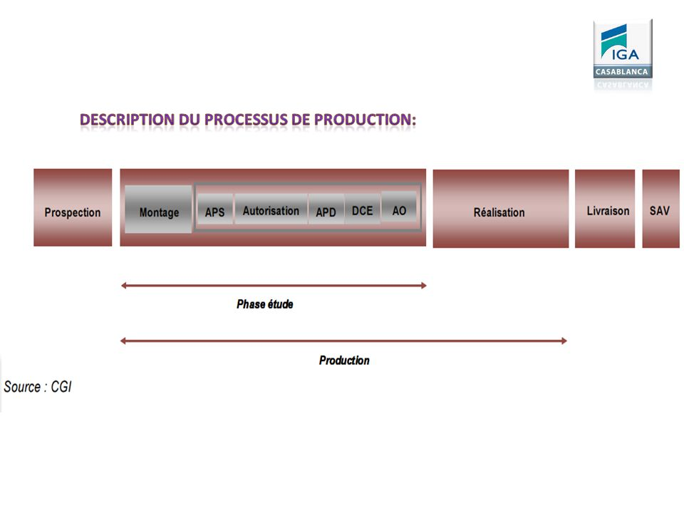 Description du processus de production: