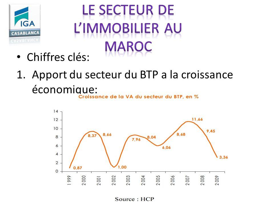 Le secteur de l'immobilier au Maroc