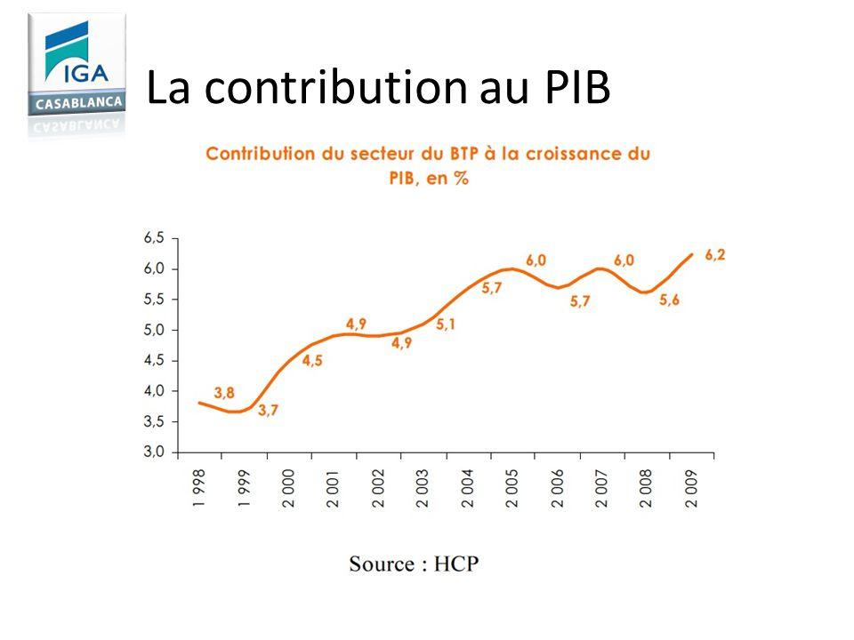 La contribution au PIB