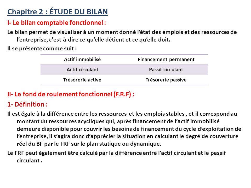 Financement permanent