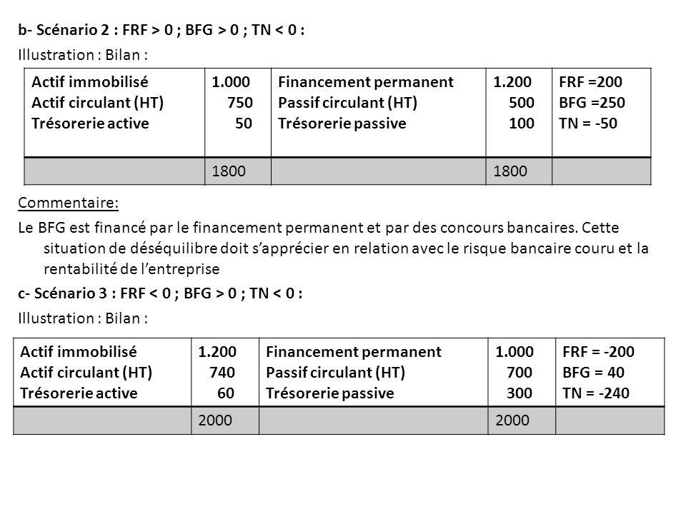 b- Scénario 2 : FRF > 0 ; BFG > 0 ; TN < 0 : Illustration : Bilan : Commentaire: Le BFG est financé par le financement permanent et par des concours bancaires. Cette situation de déséquilibre doit s'apprécier en relation avec le risque bancaire couru et la rentabilité de l'entreprise c- Scénario 3 : FRF < 0 ; BFG > 0 ; TN < 0 :