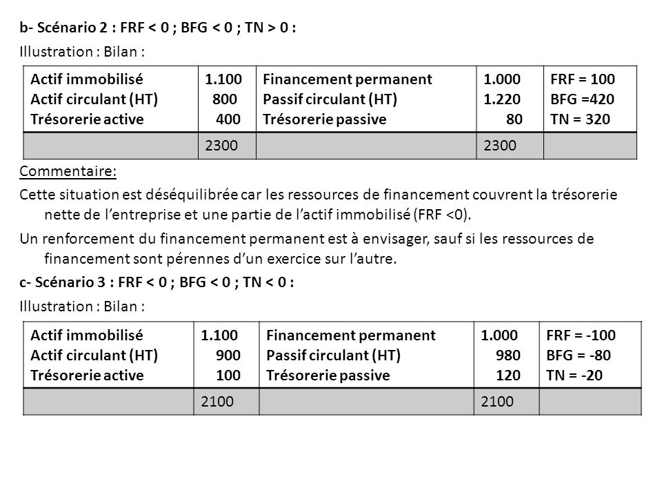 b- Scénario 2 : FRF < 0 ; BFG < 0 ; TN > 0 : Illustration : Bilan : Commentaire: Cette situation est déséquilibrée car les ressources de financement couvrent la trésorerie nette de l'entreprise et une partie de l'actif immobilisé (FRF <0). Un renforcement du financement permanent est à envisager, sauf si les ressources de financement sont pérennes d'un exercice sur l'autre. c- Scénario 3 : FRF < 0 ; BFG < 0 ; TN < 0 :
