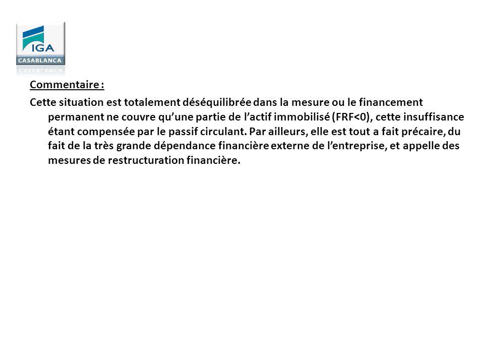 Commentaire : Cette situation est totalement déséquilibrée dans la mesure ou le financement permanent ne couvre qu'une partie de l'actif immobilisé (FRF<0), cette insuffisance étant compensée par le passif circulant.