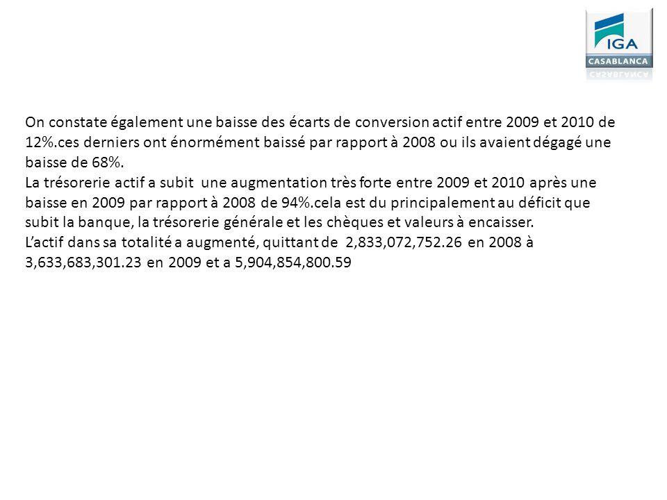 On constate également une baisse des écarts de conversion actif entre 2009 et 2010 de 12%.ces derniers ont énormément baissé par rapport à 2008 ou ils avaient dégagé une baisse de 68%.