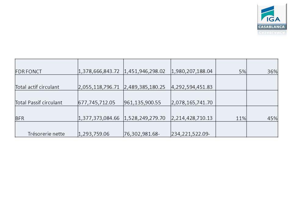FDR FONCT 1,378,666,843.72. 1,451,946,298.02. 1,980,207,188.04. 5% 36% Total actif circulant. 2,055,118,796.71.