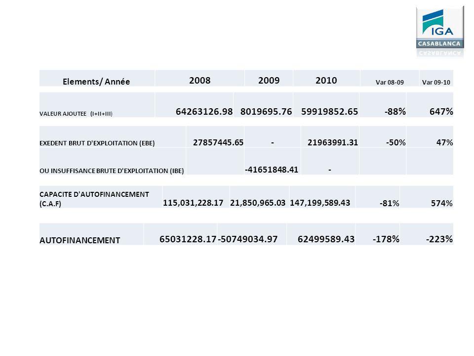 Elements/ Année 2008. 2009. 2010. Var 08-09. Var 09-10. VALEUR AJOUTEE (I+II+III) 64263126.98.