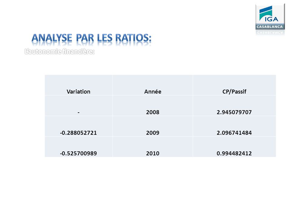 Analyse par les Ratios: