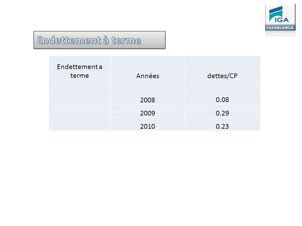 Endettement à terme Endettement a terme Années dettes/CP 2008 0.08