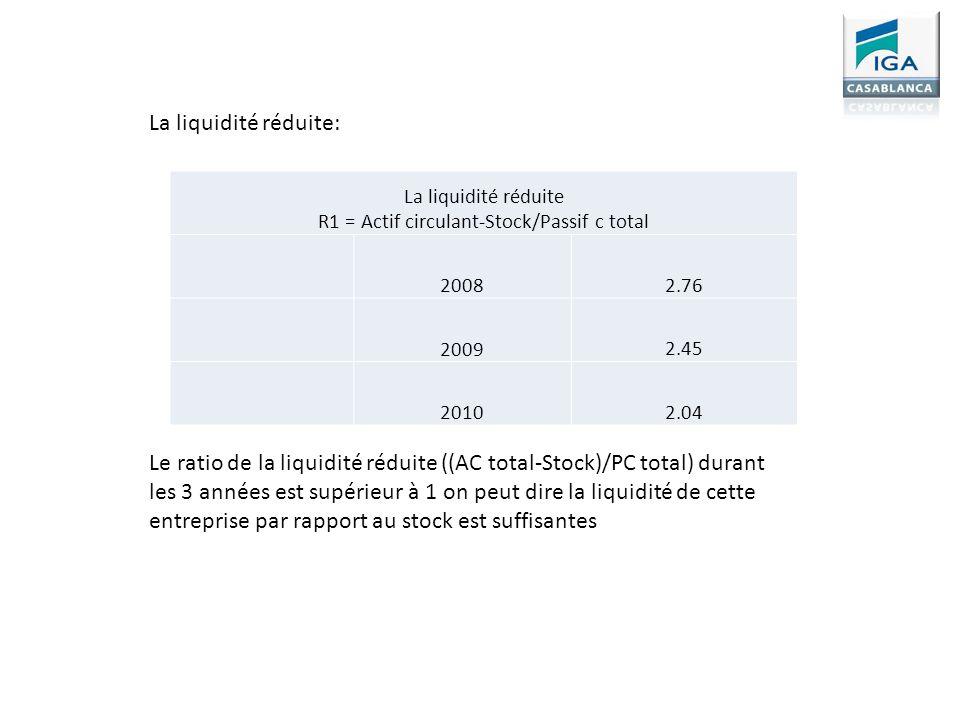 La liquidité réduite R1 = Actif circulant-Stock/Passif c total