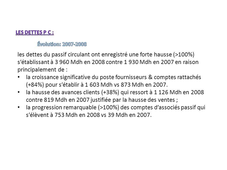 Les dettes p c : Évolution: 2007-2008.