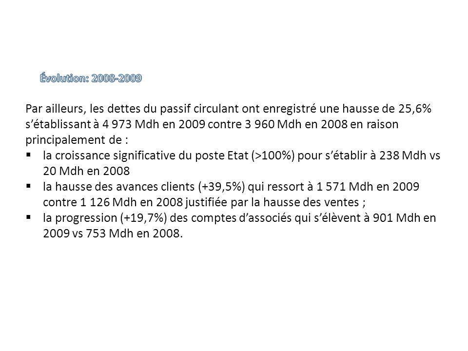 Évolution: 2008-2009