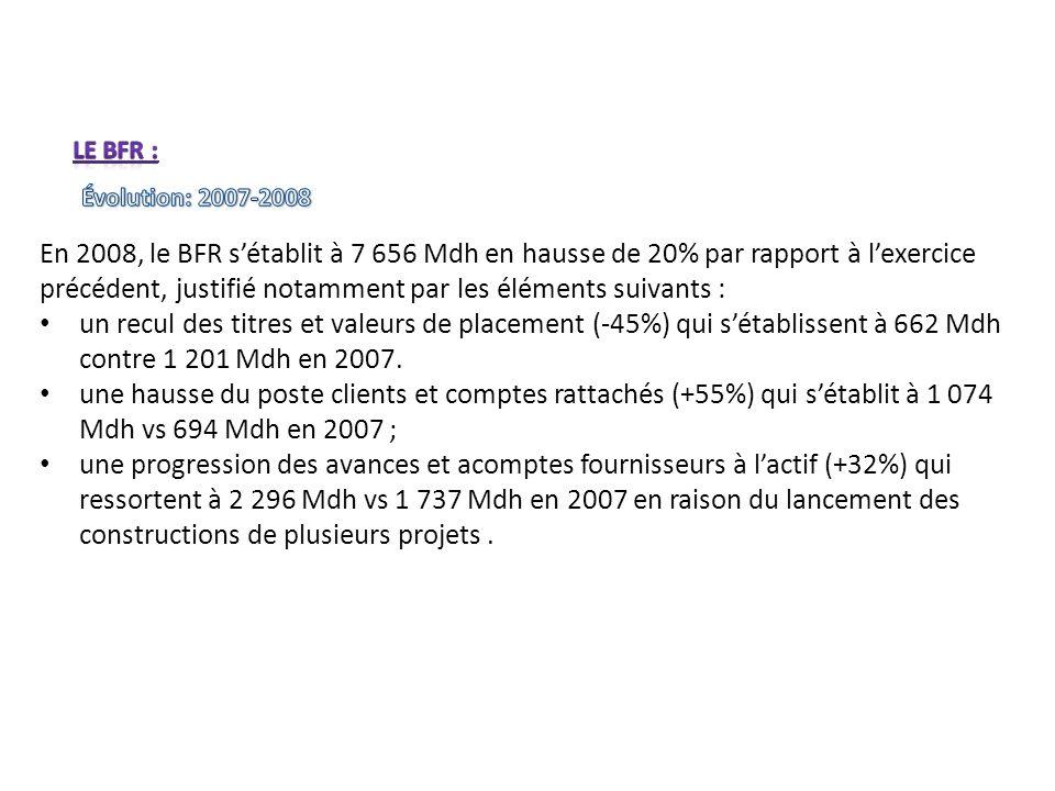 Le BFR : Évolution: 2007-2008.