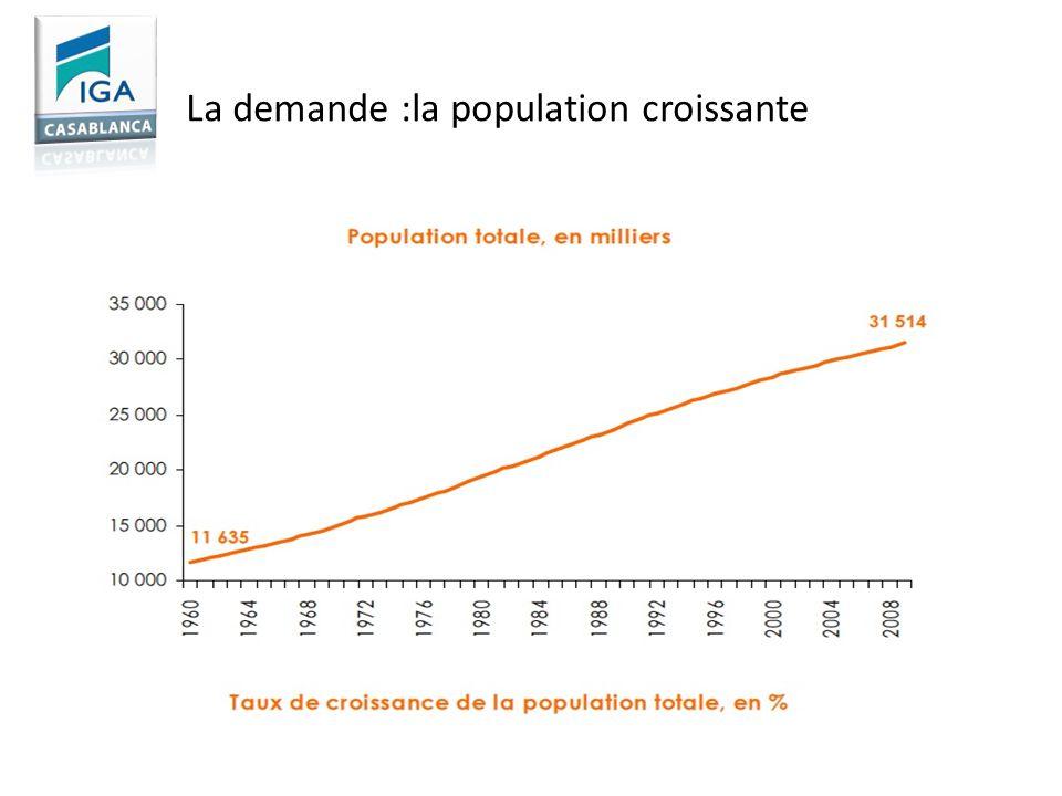 La demande :la population croissante