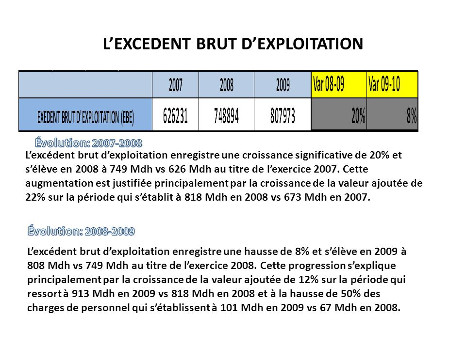 L'EXCEDENT BRUT D'EXPLOITATION