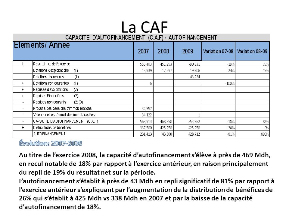 La CAF Évolution: 2007-2008.