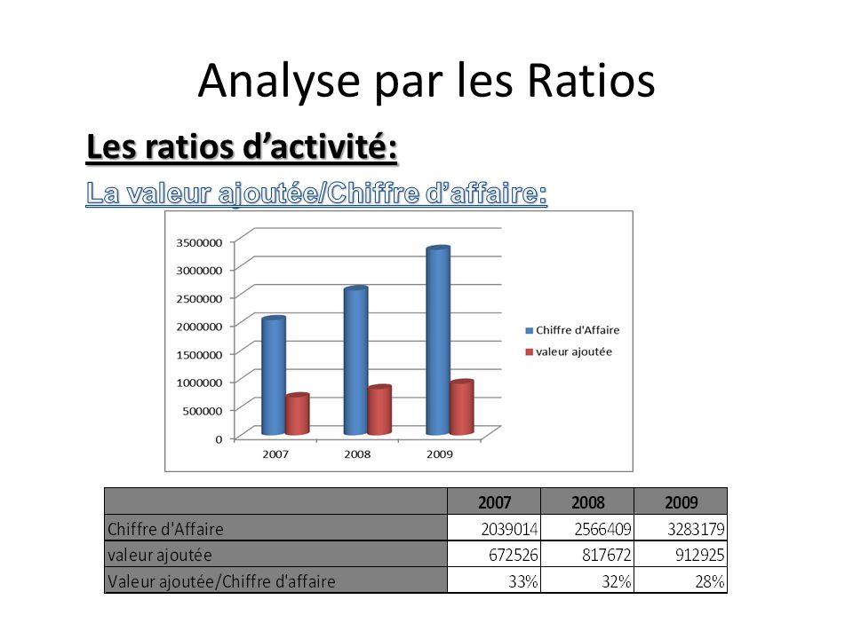 Analyse par les Ratios Les ratios d'activité: