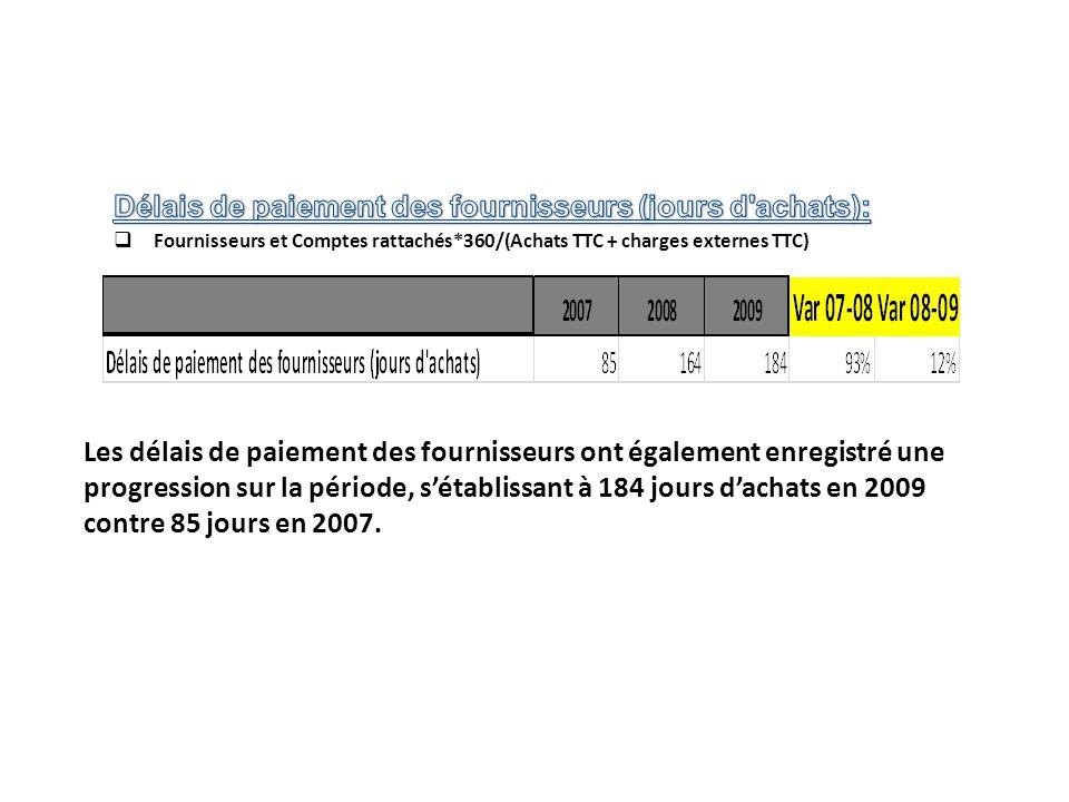 Délais de paiement des fournisseurs (jours d achats):