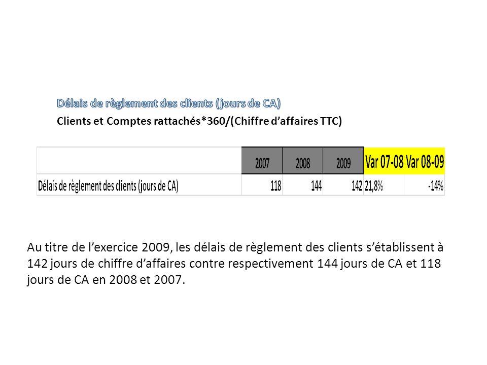 Délais de règlement des clients (jours de CA) Clients et Comptes rattachés*360/(Chiffre d'affaires TTC)