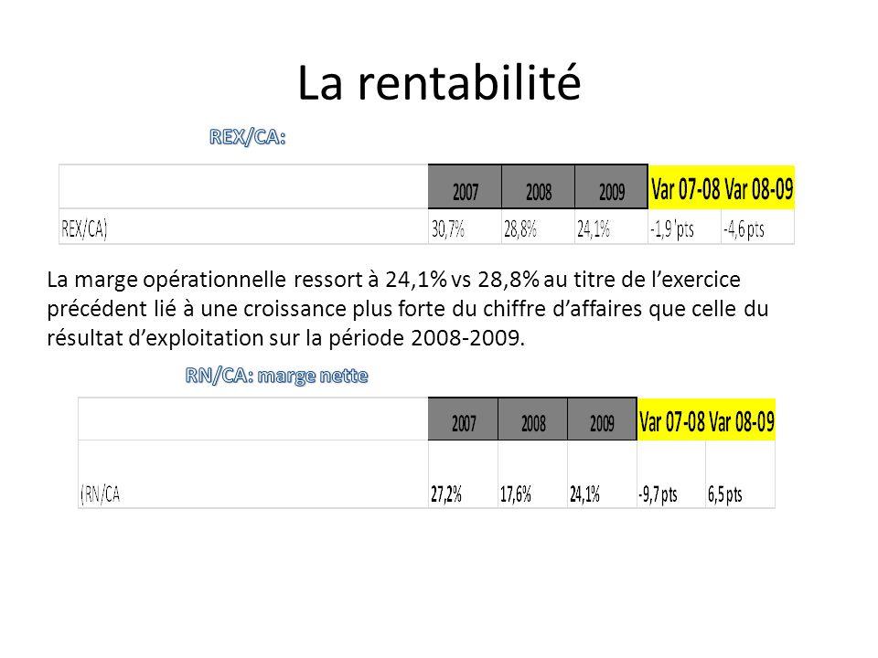 La rentabilité REX/CA: