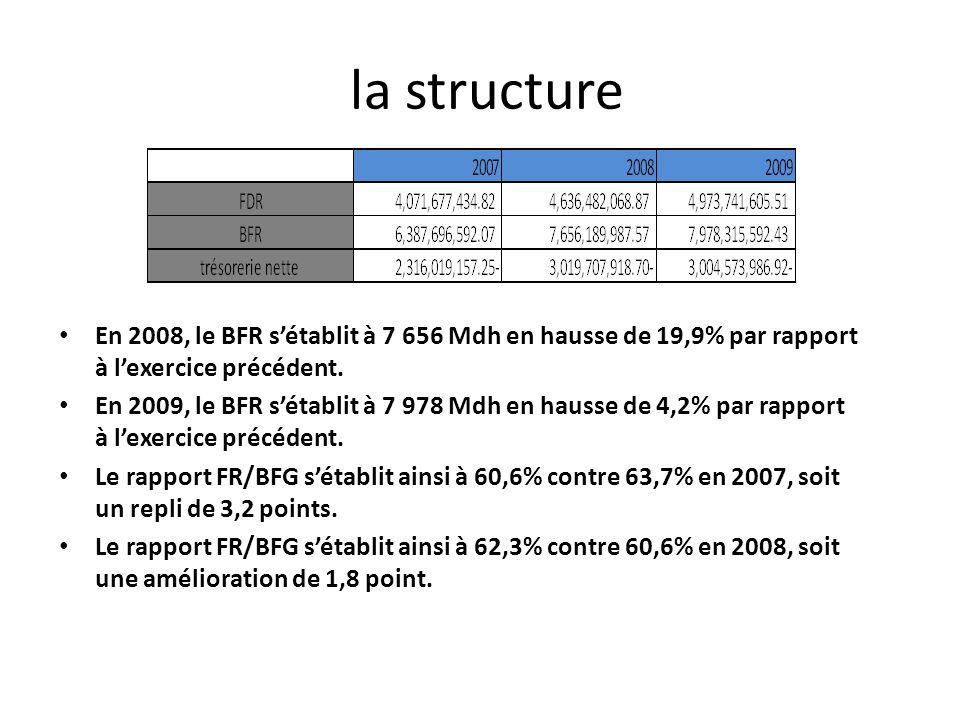 la structure En 2008, le BFR s'établit à 7 656 Mdh en hausse de 19,9% par rapport à l'exercice précédent.