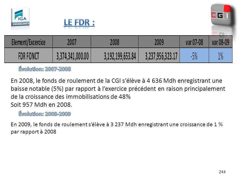 Le FDR : Évolution: 2007-2008.