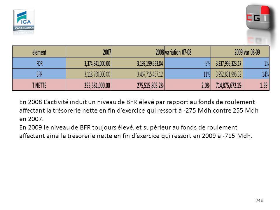 En 2008 L'activité induit un niveau de BFR élevé par rapport au fonds de roulement affectant la trésorerie nette en fin d'exercice qui ressort à -275 Mdh contre 255 Mdh en 2007.