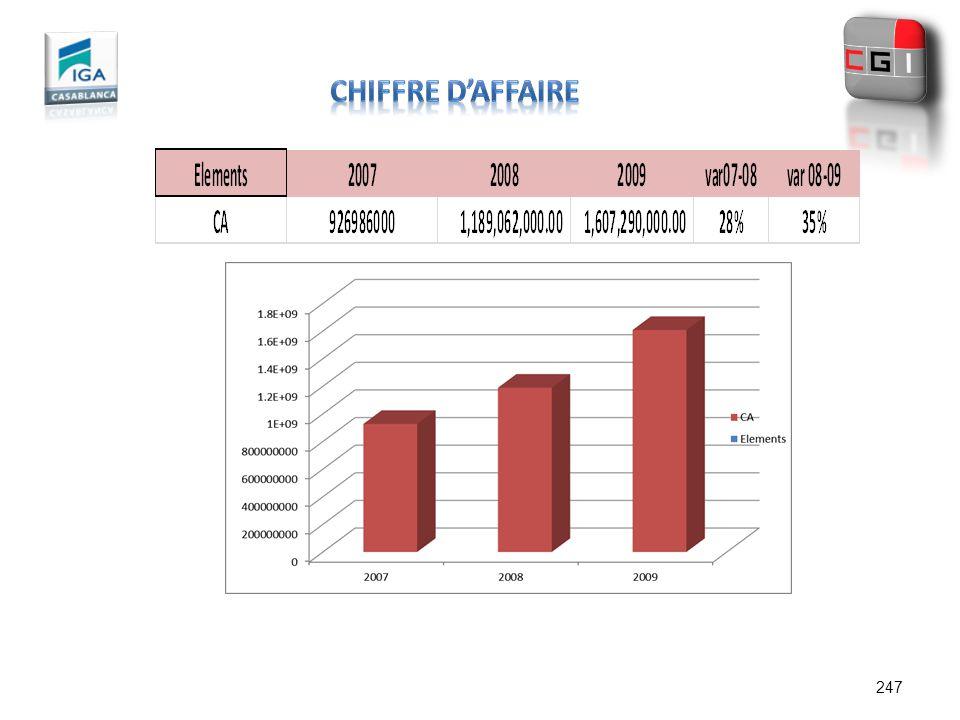 CHIFFRE D'AFFAIRE 247