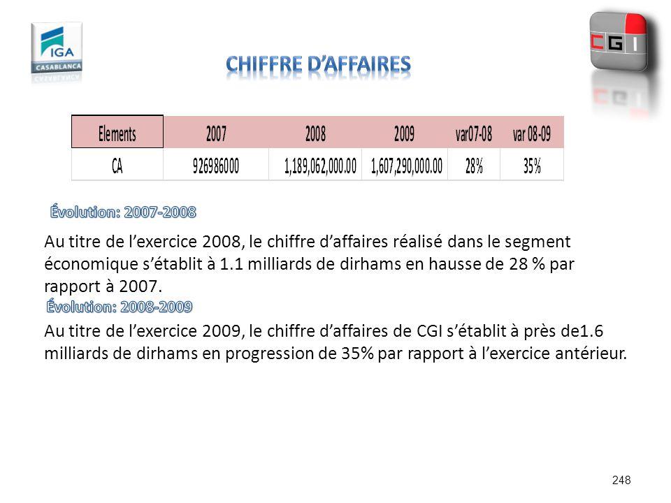 CHIFFRE D'AFFAIREs Évolution: 2007-2008.