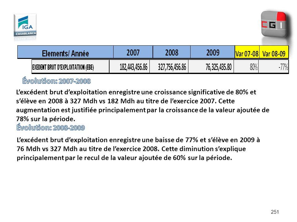 Évolution: 2007-2008 Évolution: 2008-2009