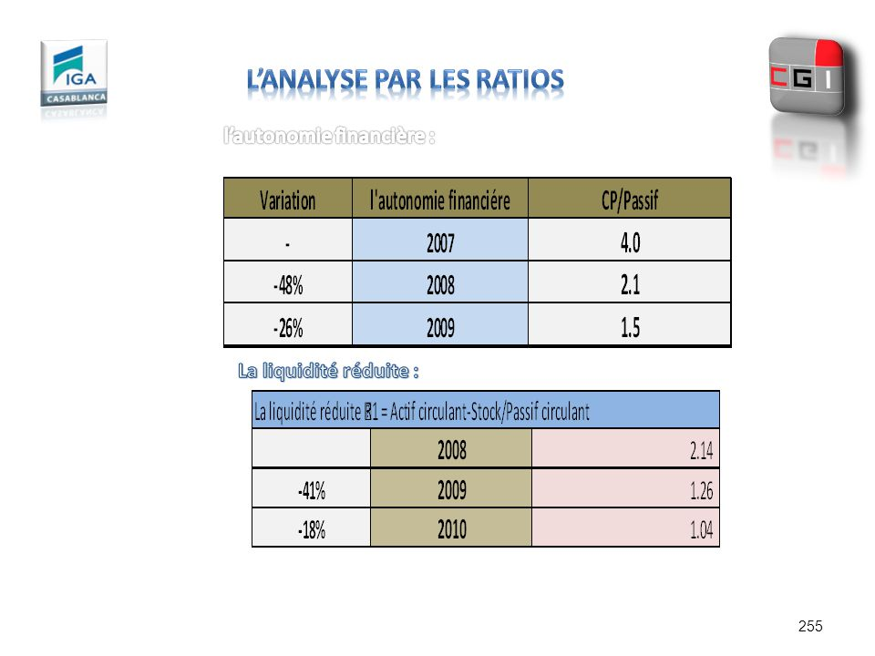 l'Analyse par les Ratios