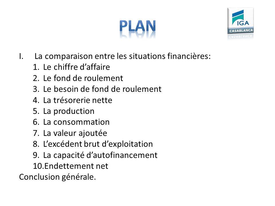 Plan La comparaison entre les situations financières: