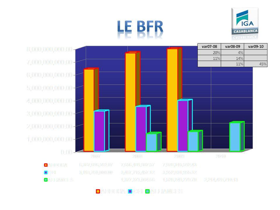 Le BFR