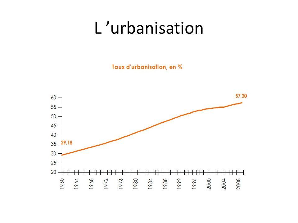 L 'urbanisation