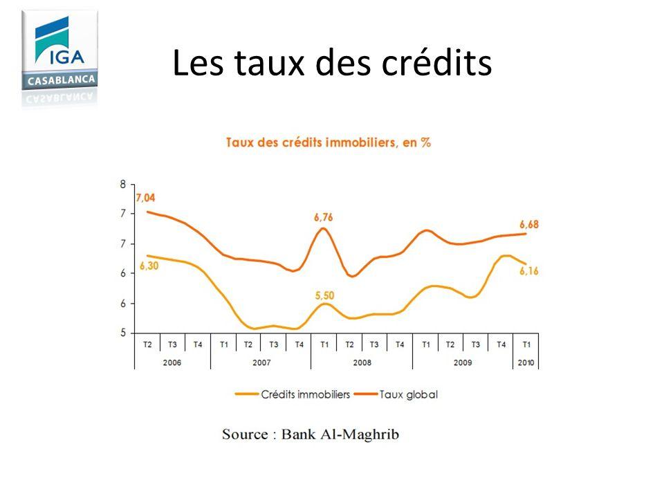 Les taux des crédits