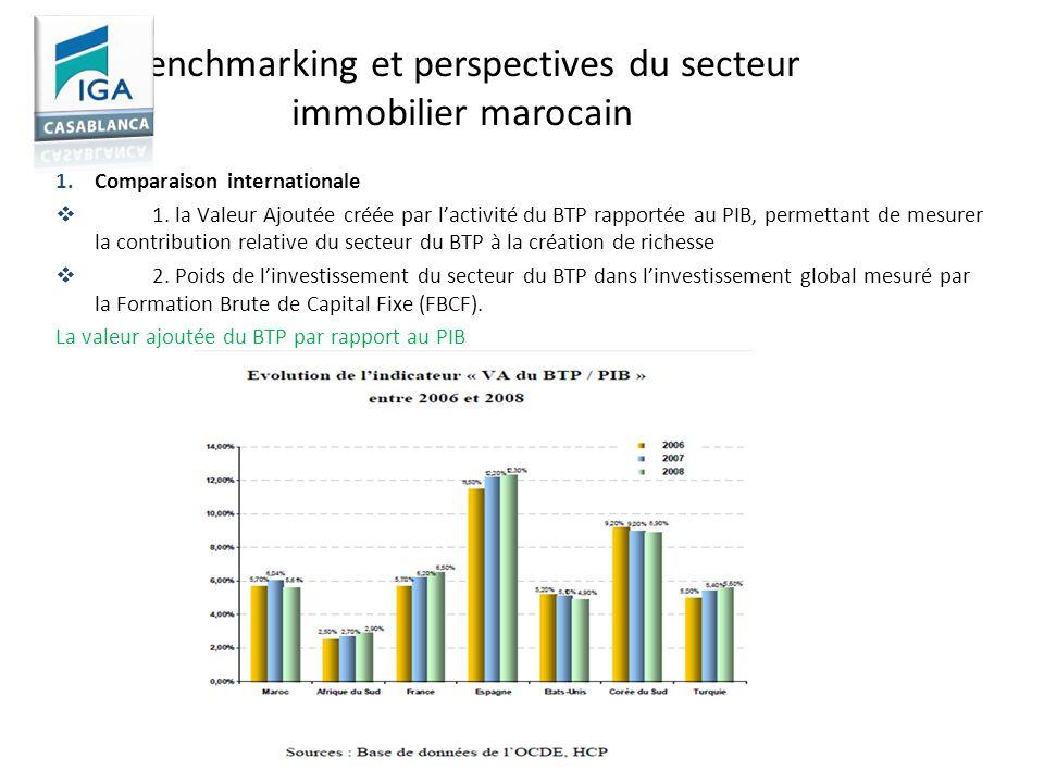 Benchmarking et perspectives du secteur immobilier marocain