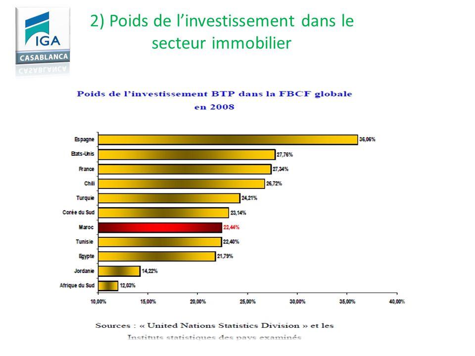 2) Poids de l'investissement dans le secteur immobilier