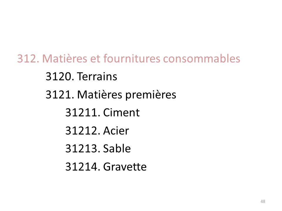 312. Matières et fournitures consommables 3120. Terrains 3121